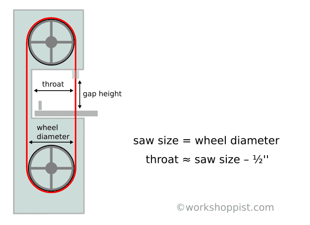 Definition of bandsaw nominal size, throat and gap height.