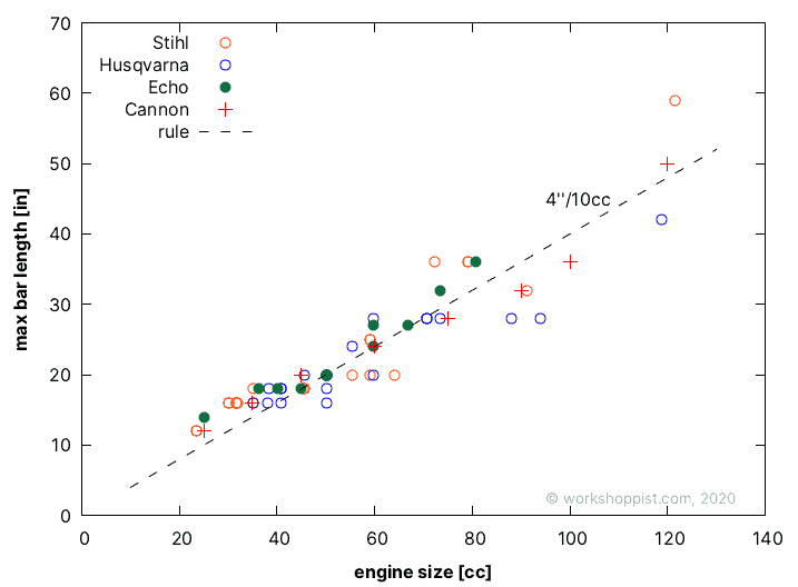 A plot of maximum recommended chainsaw guide bar length versus engine size